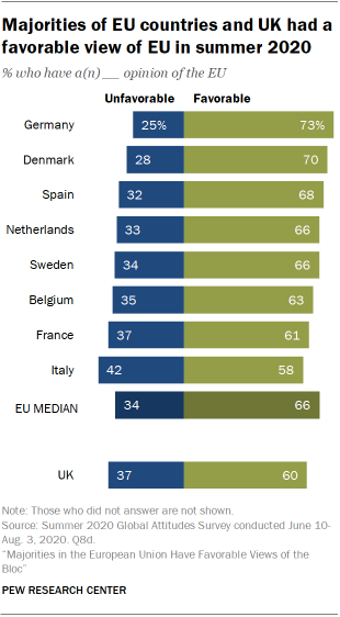 Majorities of EU countries and UK had a favorable view of EU in summer 2020