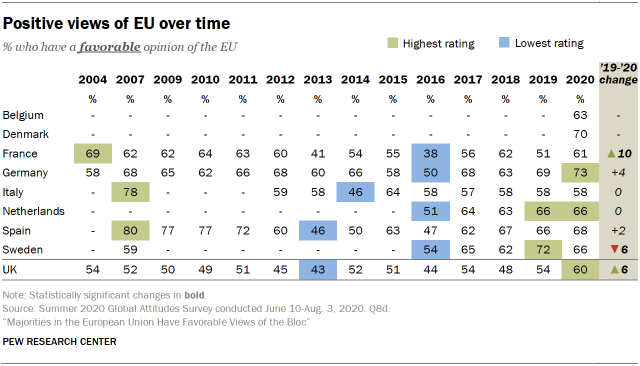 Positive views of EU over time