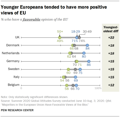 Younger Europeans tended to have more positive views of EU