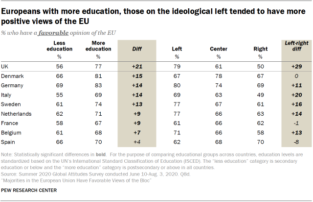 Europeans with more education, those on the ideological left tended to have more positive views of the EU