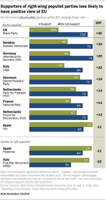 Supporters of right-wing populist parties less likely to have positive view of EU