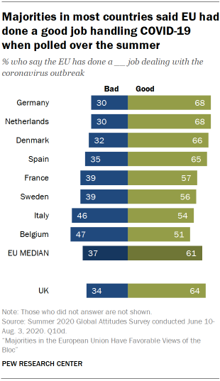 Majorities in most countries said EU had done a good job handling COVID-19 when polled over the summer