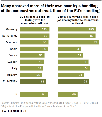 Many approved more of their own country's handling of the coronavirus outbreak than of the EU's handling