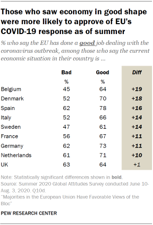 Those who saw economy in good shape were more likely to approve of EU's COVID-19 response as of summer
