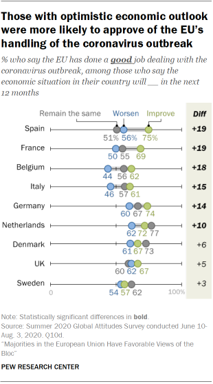 Those with optimistic economic outlook were more likely to approve of the EU's handling of the coronavirus outbreak