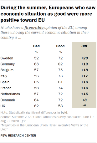 During the summer, Europeans who saw economic situation as good were more positive toward EU