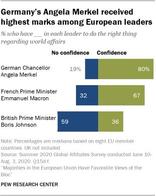 Germany's Angela Merkel received highest marks among European leaders