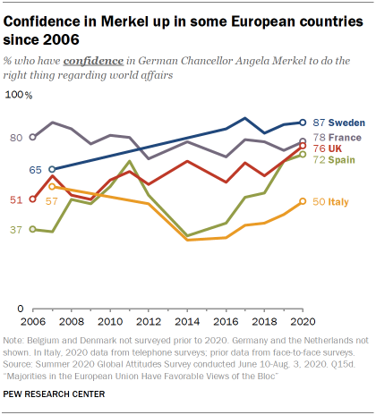 Confidence in Merkel up in some European countries since 2006