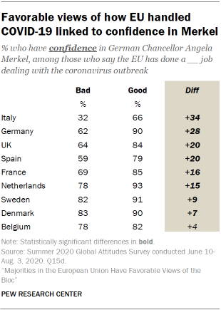 Favorable views of how EU handled COVID-19 linked to confidence in Merkel