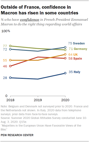 Outside of France, confidence in Macron has risen in some countries