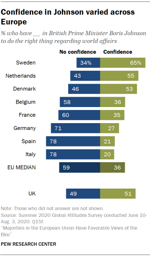 Confidence in Johnson varied across Europe