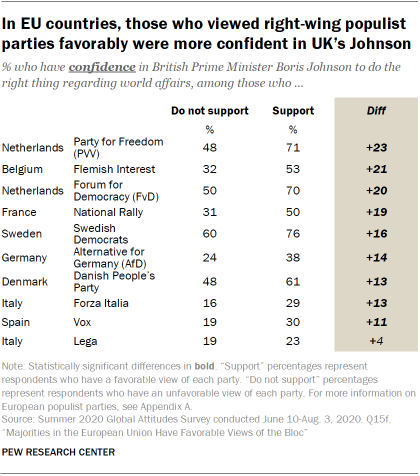 In EU countries, those who viewed right-wing populist parties favorably were more confident in UK's Johnson