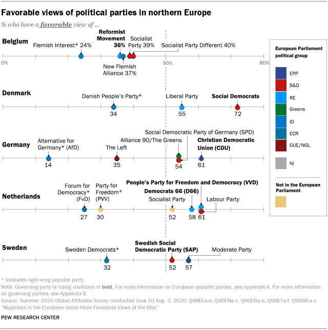 Favorable views of political parties in northern Europe