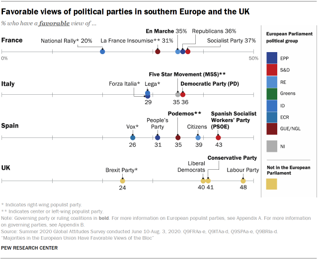 Favorable views of political parties in southern Europe and the UK