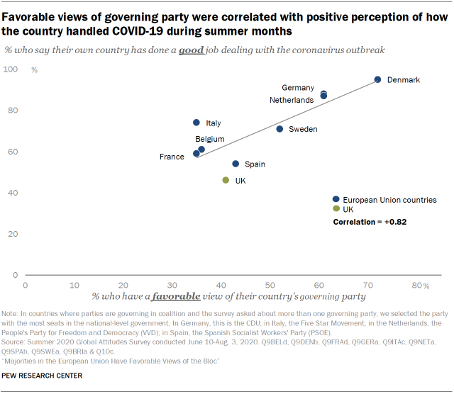 Favorable views of governing party were correlated with positive perception of how the country handled COVID-19 during summer months