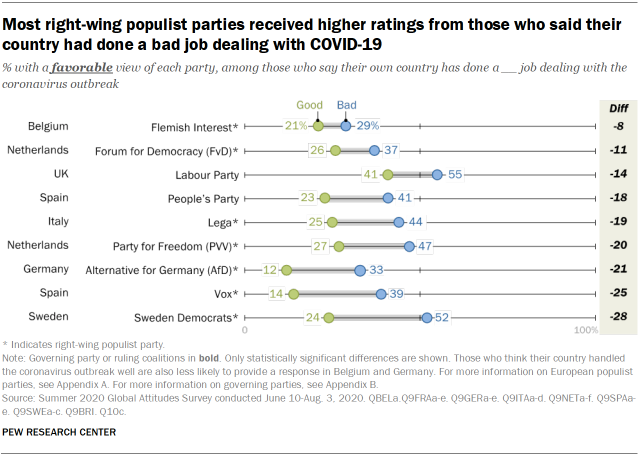 Most right-wing populist parties received higher ratings from those who said their country had done a bad job dealing with COVID-19