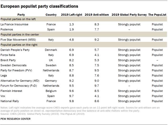 European populist party classifications