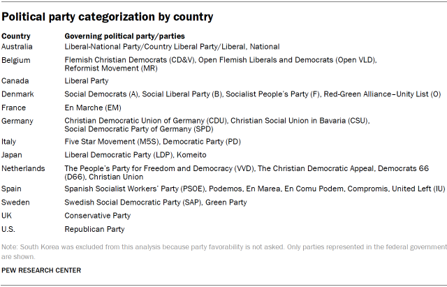 Political party categorization by country