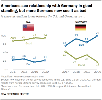 Chart showing that Americans see relationship with Germany in good standing, but more Germans now see it as bad