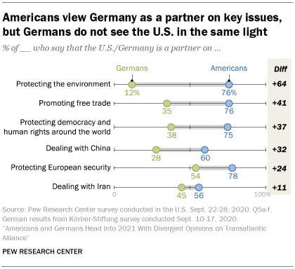 Chart showing that Americans view Germany as a partner on key issues, but Germans do not see the U.S. in the same light