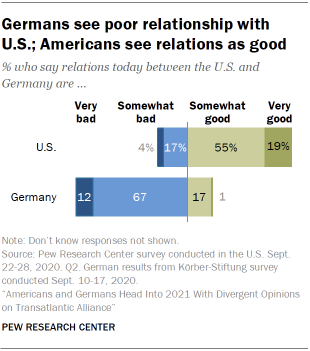 Chart showing that Germans see poor relationship with U.S.; Americans see relations as good