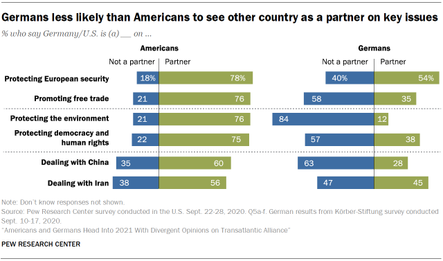 Chart showing that Germans less likely than Americans to see other country as a partner on key issues