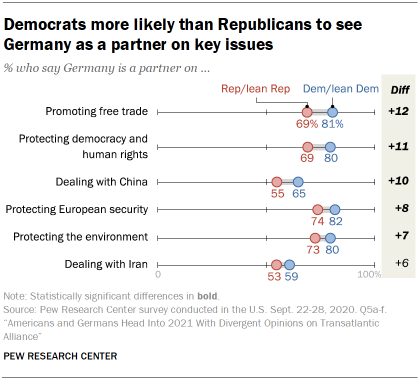 Chart showing that Democrats more likely than Republicans to see Germany as a partner on key issues