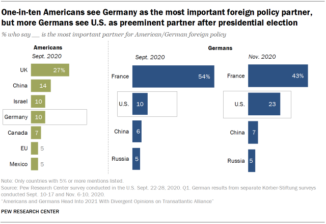 Chart showing that one-in-ten Americans see Germany as the most important foreign policy partner, but more Germans see U.S. as preeminent partner after presidential election