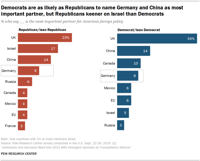 Chart showing that Democrats are as likely as Republicans to name Germany and China as most important partner, but Republicans keener on Israel than Democrats