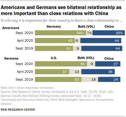 Chart showing that Americans and Germans see bilateral relationship as more important than close relations with China