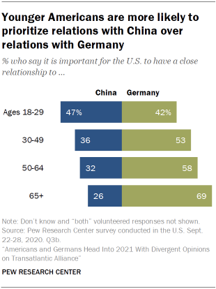 Chart showing that younger Americans are more likely to prioritize relations with China over relations with Germany
