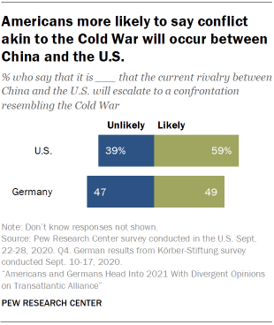 Chart showing that Americans more likely to say conflict akin to the Cold War will occur between China and the U.S.