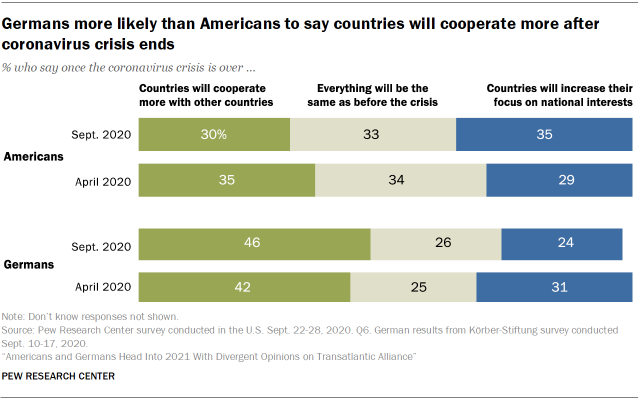 Chart showing that Germans more likely than Americans to say countries will cooperate more after coronavirus crisis ends