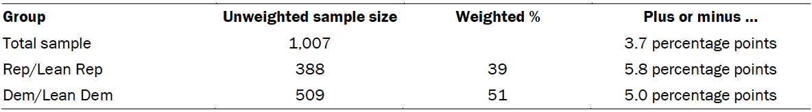 Table showing the unweighted sample size and the error attributable to sampling