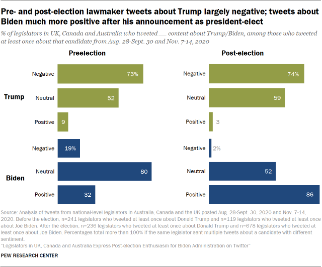 Pre- and post-election lawmaker tweets about Trump largely negative; tweets about Biden much more positive after his announcement as president-elect
