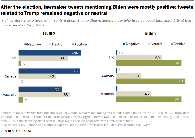 After the election, lawmaker tweets mentioning Biden were mostly positive; tweets related to Trump remained negative or neutral