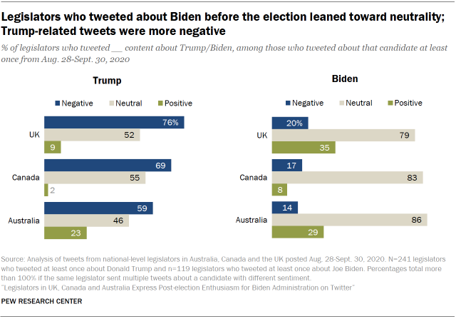 Legislators who tweeted about Biden before the election leaned toward neutrality; Trump-related tweets were more negative