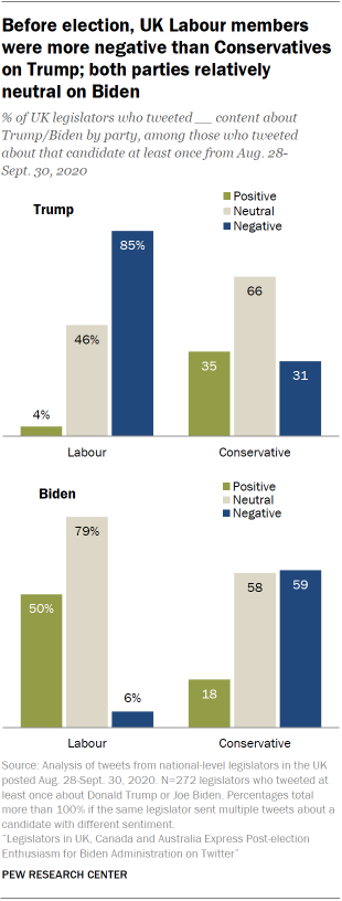 Before election, UK Labour members were more negative than Conservatives on Trump; both parties relatively neutral on Biden