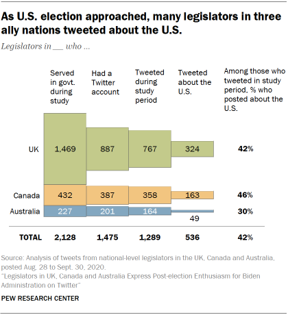 As U.S. election approached, many legislators in three ally nations tweeted about the U.S.