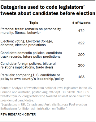 Categories used to code legislators' tweets about candidates before election