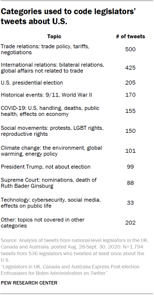 Categories used to code legislators' tweets about U.S.