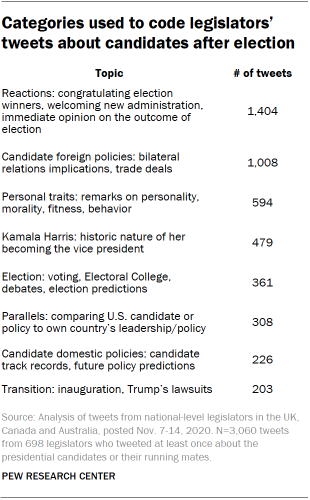 Categories used to code legislators' tweets about candidates after election