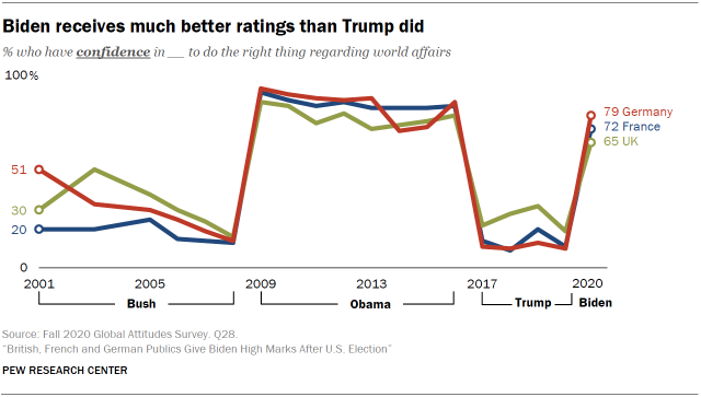 Biden receives much better ratings than Trump did