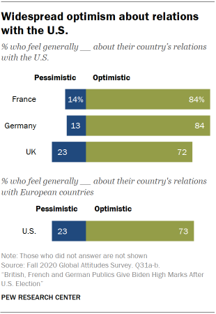 Widespread optimism about relations with the U.S.