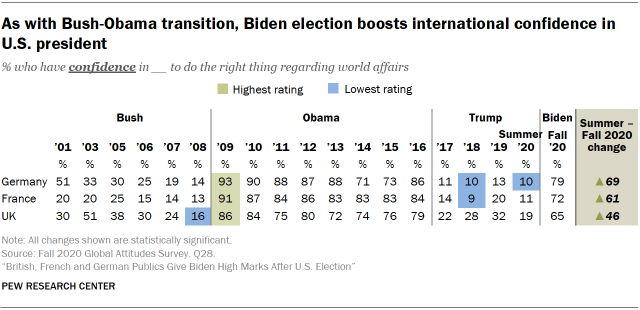 As with Bush-Obama transition, Biden election boosts international confidence in U.S. president