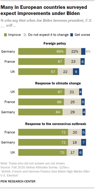 Many in European countries surveyed expect improvements under Biden
