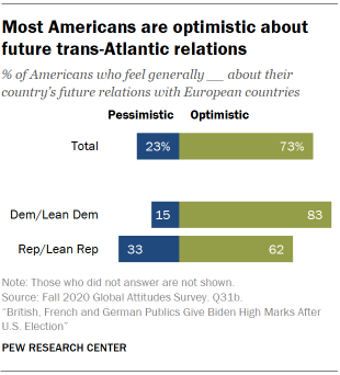 Most Americans are optimistic about future trans-Atlantic relations