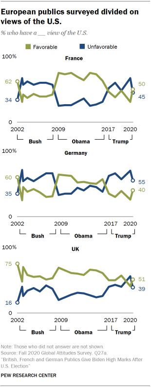 European publics surveyed divided on views of the U.S.