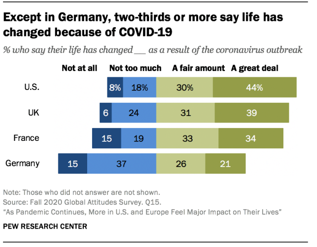 Except in Germany, two-thirds or more say life has changed because of COVID-19