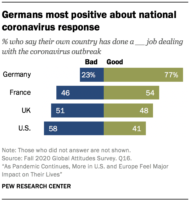 Germans most positive about national coronavirus response